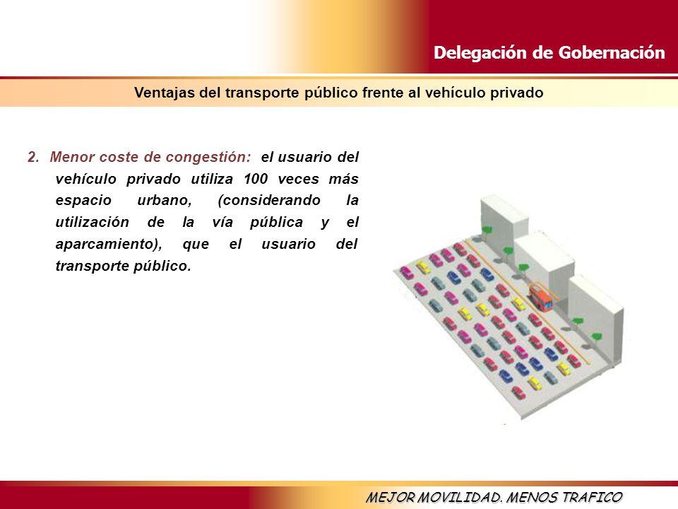 Delegación de Gobernación MEJOR MOVILIDAD. MENOS TRAFICO 2. Menor coste de congestión: el usuario del vehículo privado utiliza 100 veces más espacio u