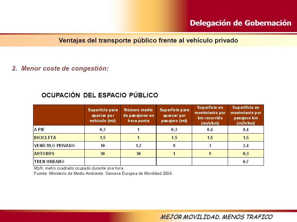 Delegación de Gobernación MEJOR MOVILIDAD. MENOS TRAFICO 2. Menor coste de congestión: OCUPACIÓN DEL ESPACIO PÚBLICO Ventajas del transporte público f
