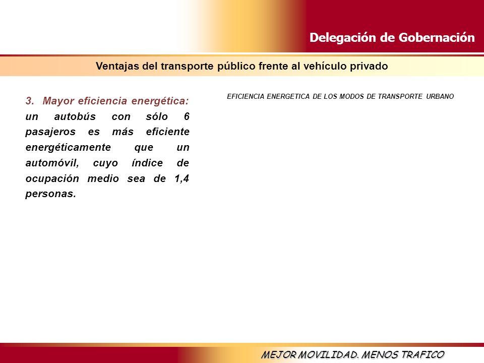 Delegación de Gobernación MEJOR MOVILIDAD. MENOS TRAFICO Ventajas del transporte público frente al vehículo privado 3. Mayor eficiencia energética: un