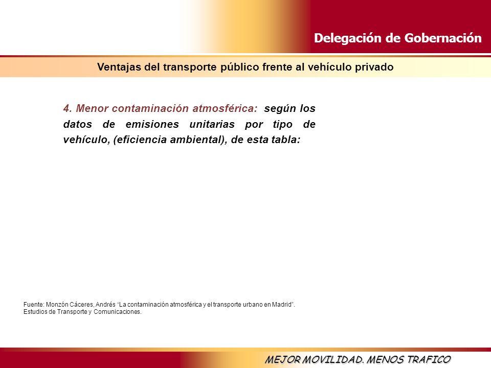 Delegación de Gobernación MEJOR MOVILIDAD. MENOS TRAFICO 4. Menor contaminación atmosférica: según los datos de emisiones unitarias por tipo de vehícu