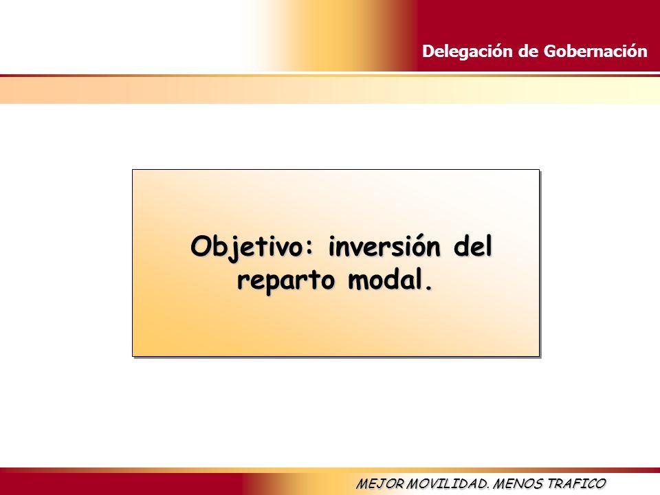 Delegación de Gobernación MEJOR MOVILIDAD. MENOS TRAFICO Objetivo: inversión del reparto modal. Objetivo: inversión del reparto modal.