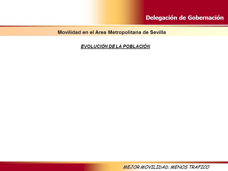 Delegación de Gobernación MEJOR MOVILIDAD. MENOS TRAFICO EVOLUCIÓN DE LA POBLACIÓN Movilidad en el Area Metropolitana de Sevilla