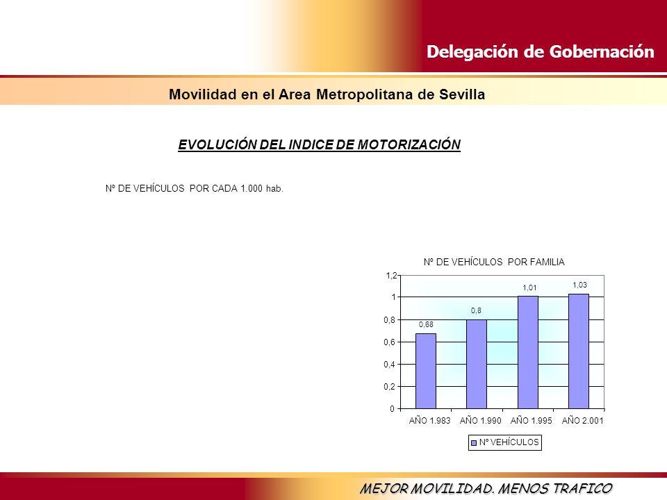 Delegación de Gobernación MEJOR MOVILIDAD. MENOS TRAFICO EVOLUCIÓN DEL INDICE DE MOTORIZACIÓN Nº DE VEHÍCULOS POR FAMILIA 0,68 0,8 1,01 1,03 0 0,2 0,4