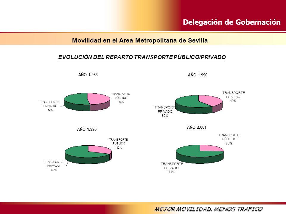 Delegación de Gobernación MEJOR MOVILIDAD. MENOS TRAFICO EVOLUCIÓN DEL REPARTO TRANSPORTE PÚBLICO/PRIVADO AÑO 1.983 TRANSPORTE PÚBLICO 48% TRANSPORTE
