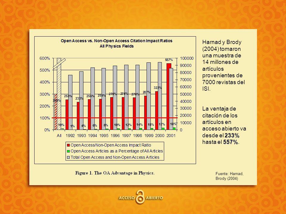 Fuente: Harnad, Brody (2004) Harnad y Brody (2004) tomaron una muestra de 14 millones de artículos provenientes de 7000 revistas del ISI. 233% 557% La