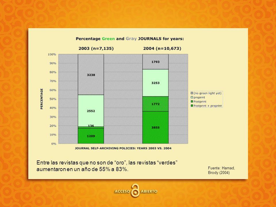 Fuente: Harnad, Brody (2004) Entre las revistas que no son de oro, las revistas verdes aumentaron en un año de 55% a 83%.