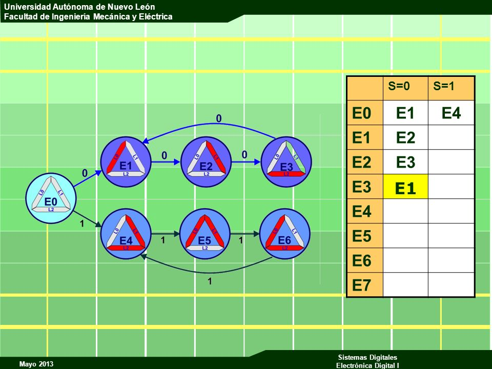 Mayo 2013 Sistemas Digitales Electrónica Digital I Universidad Autónoma de Nuevo León Facultad de Ingeniería Mecánica y Eléctrica S=0S=1 E0E1E4 E1E2 E