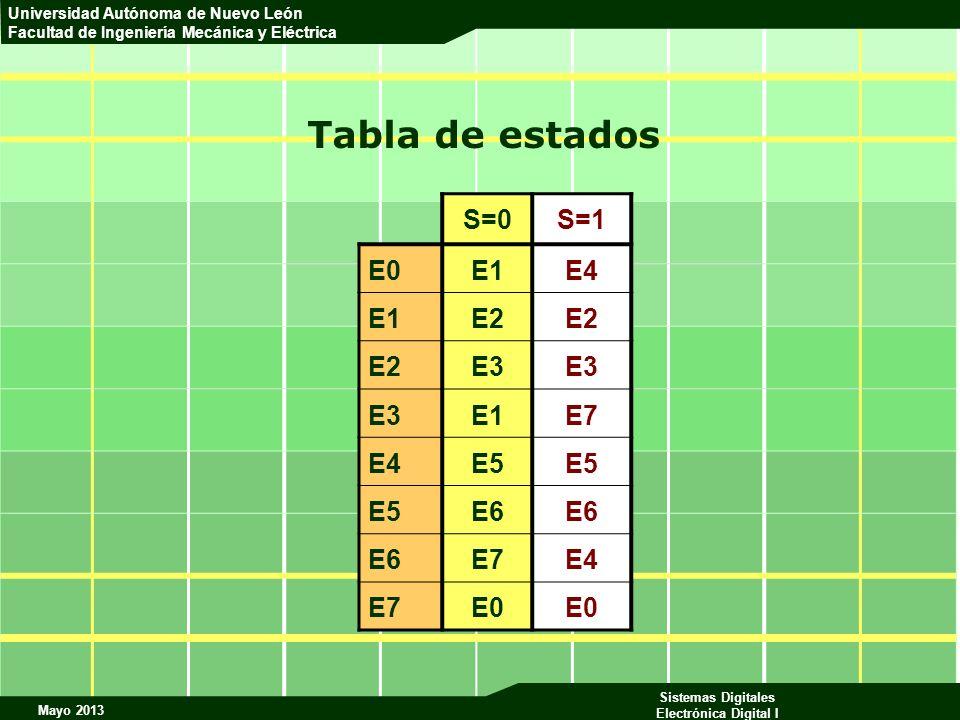 Mayo 2013 Sistemas Digitales Electrónica Digital I Universidad Autónoma de Nuevo León Facultad de Ingeniería Mecánica y Eléctrica Tabla de estados S=0