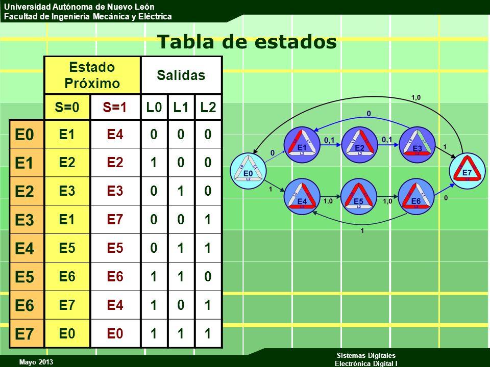Mayo 2013 Sistemas Digitales Electrónica Digital I Universidad Autónoma de Nuevo León Facultad de Ingeniería Mecánica y Eléctrica Tabla de estados Est