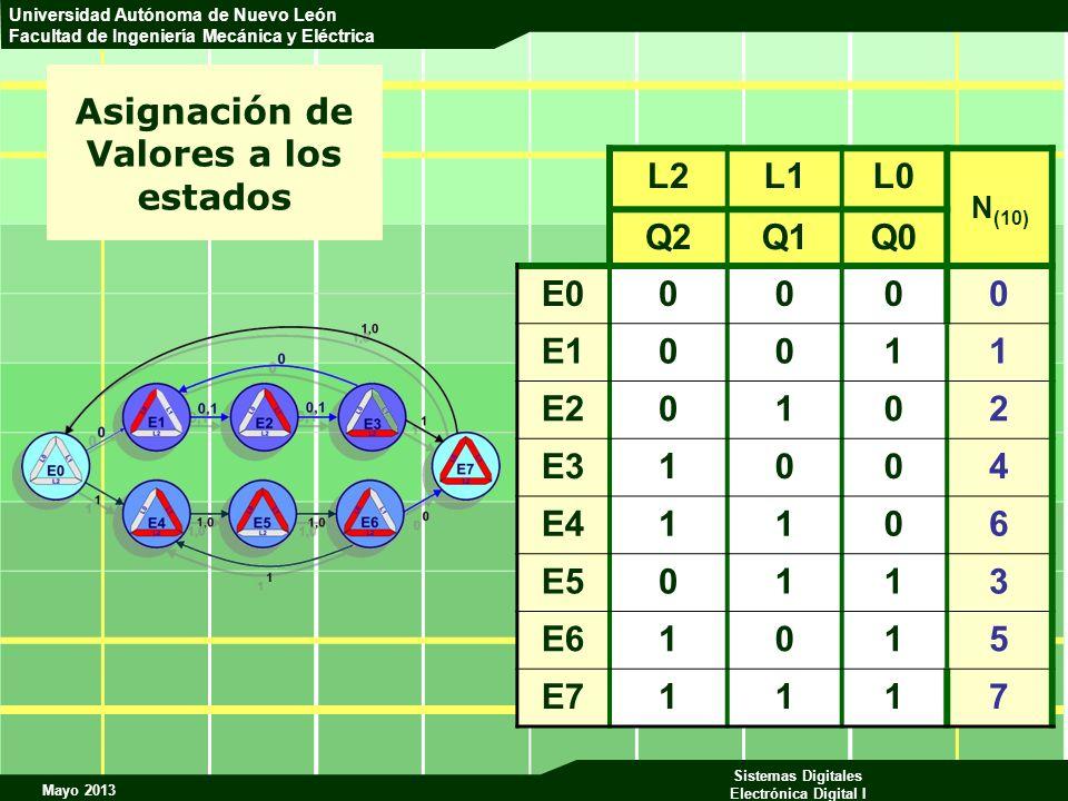 Mayo 2013 Sistemas Digitales Electrónica Digital I Universidad Autónoma de Nuevo León Facultad de Ingeniería Mecánica y Eléctrica Asignación de Valore