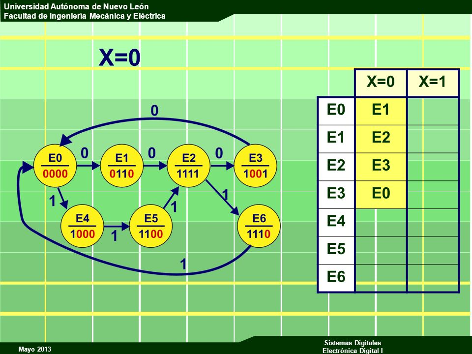 Mayo 2013 Sistemas Digitales Electrónica Digital I Universidad Autónoma de Nuevo León Facultad de Ingeniería Mecánica y Eléctrica X=0X=1 E0E1 E2 E3 E0