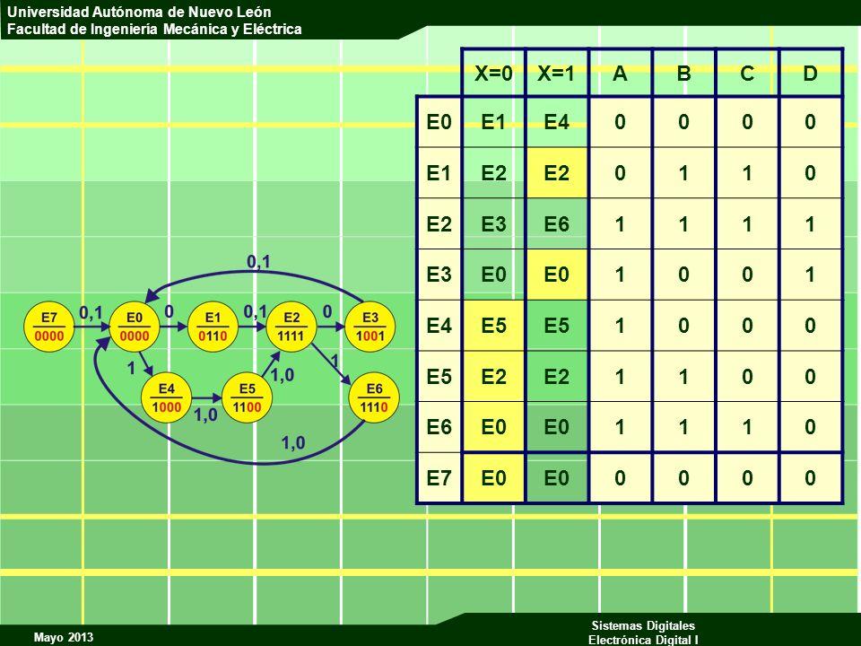 Mayo 2013 Sistemas Digitales Electrónica Digital I Universidad Autónoma de Nuevo León Facultad de Ingeniería Mecánica y Eléctrica X=0X=1ABCD E0E1E4000