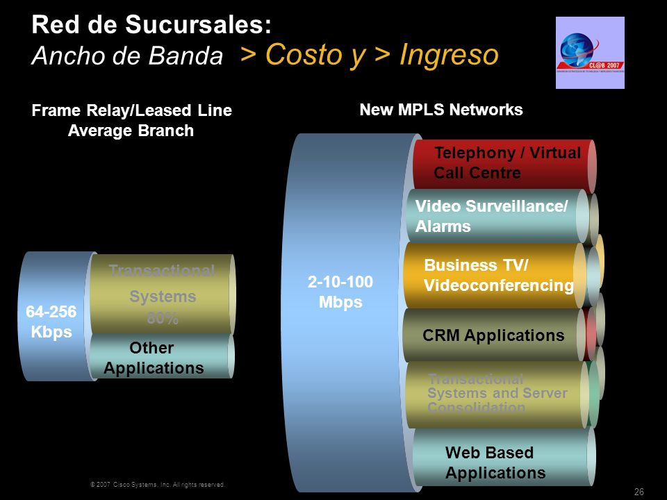 © 2007 Cisco Systems, Inc. All rights reserved. 26 Red de Sucursales: Ancho de Banda > Costo y > Ingreso Transactional Systems 80% Other Applications
