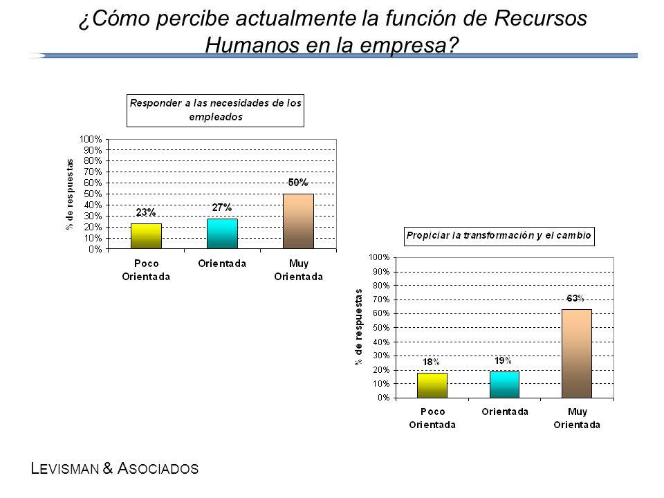 L EVISMAN & A SOCIADOS ¿Cómo percibe actualmente la función de Recursos Humanos en la empresa