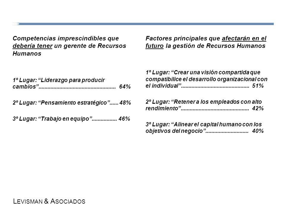 L EVISMAN & A SOCIADOS Competencias imprescindibles que debería tener un gerente de Recursos Humanos 1º Lugar: Liderazgo para producir cambios........
