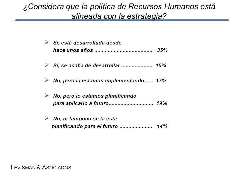 L EVISMAN & A SOCIADOS ¿Considera que la política de Recursos Humanos está alineada con la estrategia.