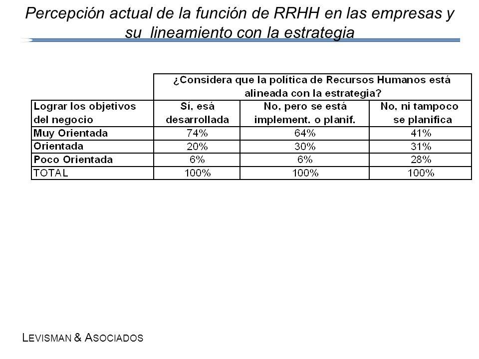 L EVISMAN & A SOCIADOS Percepción actual de la función de RRHH en las empresas y su lineamiento con la estrategia