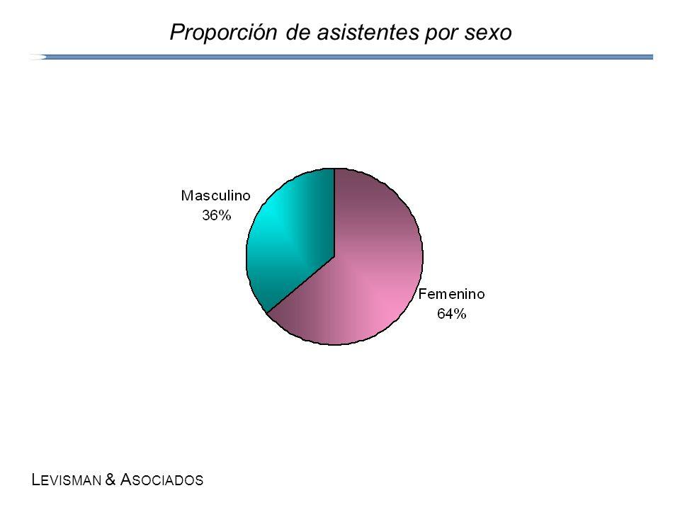 L EVISMAN & A SOCIADOS Proporción de asistentes por sexo