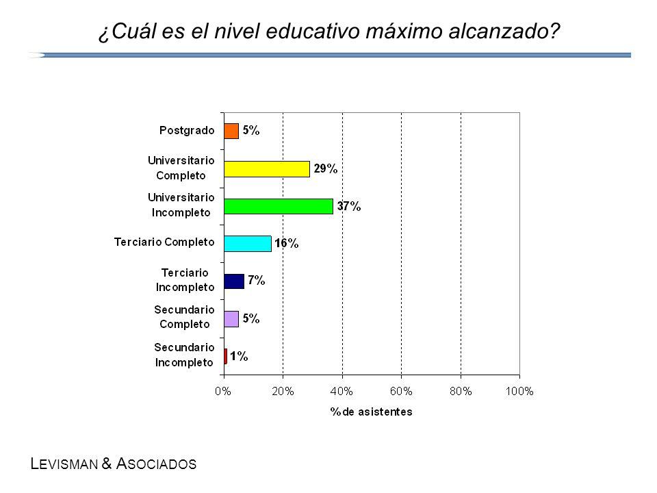 L EVISMAN & A SOCIADOS ¿Cuál es el nivel educativo máximo alcanzado?