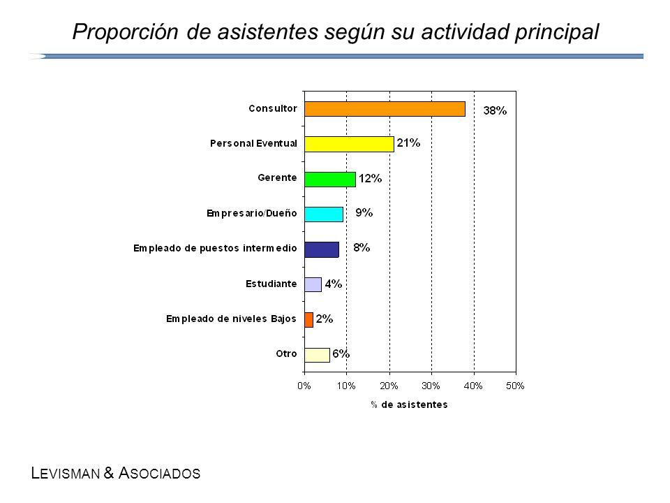 L EVISMAN & A SOCIADOS Proporción de asistentes según su actividad principal