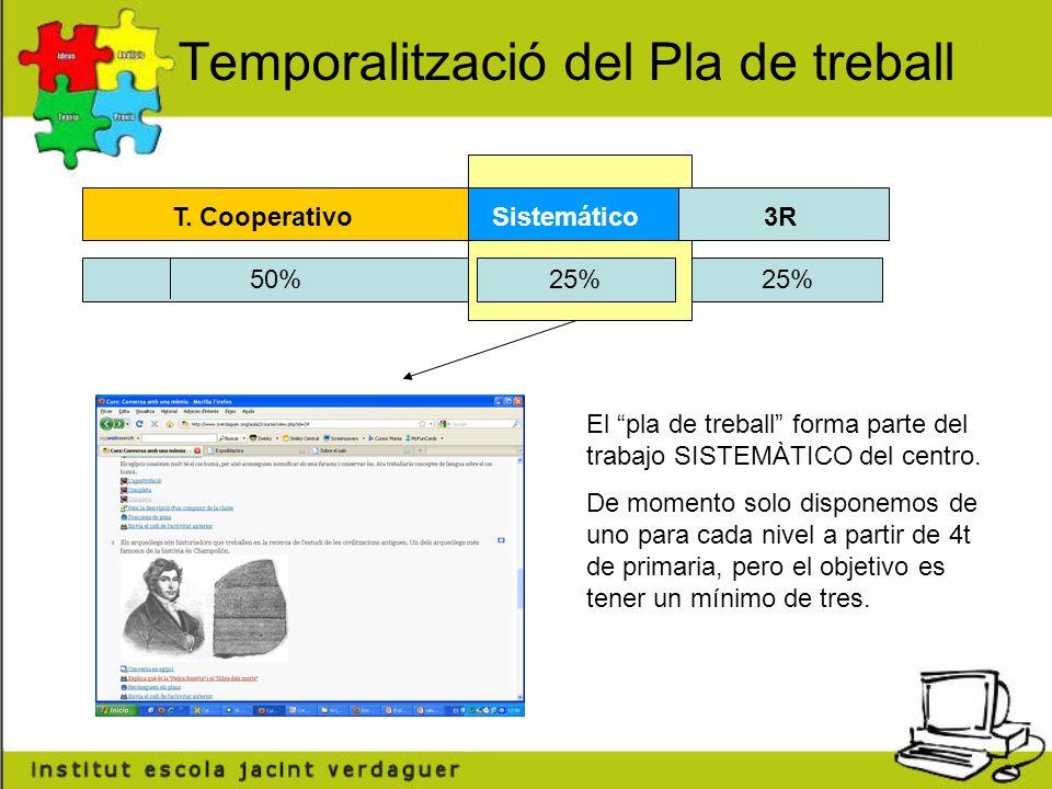 Temporalització del Pla de treball 25% 50% T.