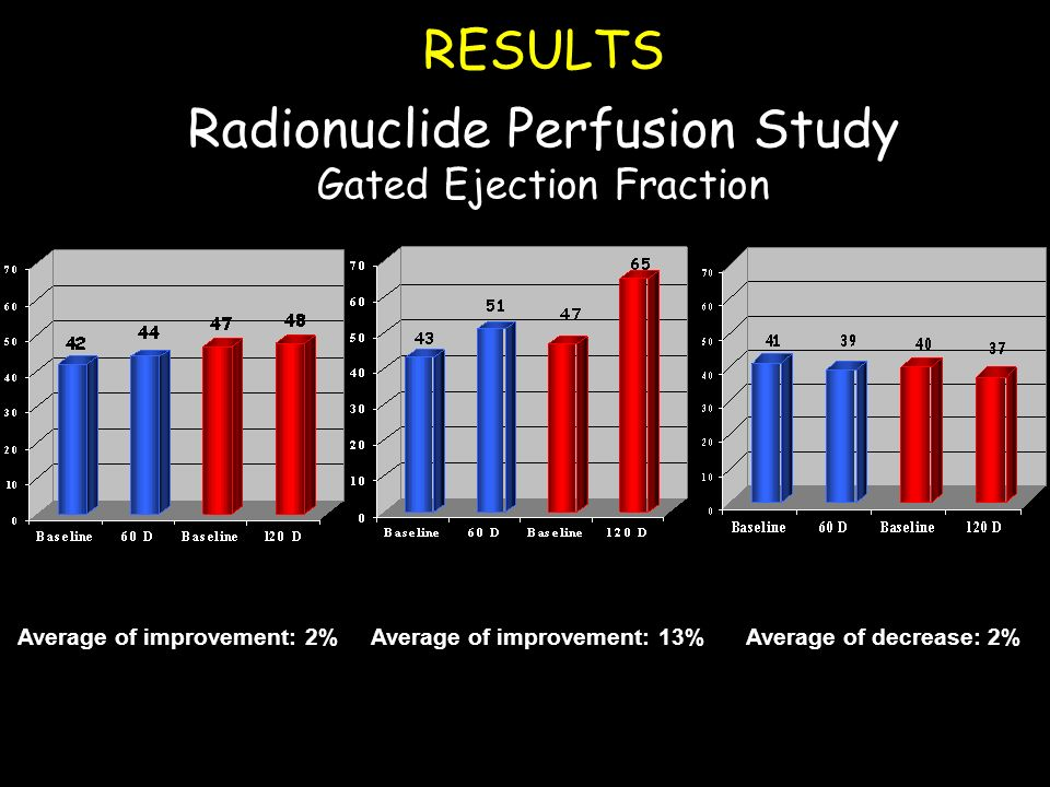 RESULTS Radionuclide Perfusion Study Gated Ejection Fraction Average of improvement: 2% Group B (allogeneic)Group A (autologous)Group C (Saline soluti