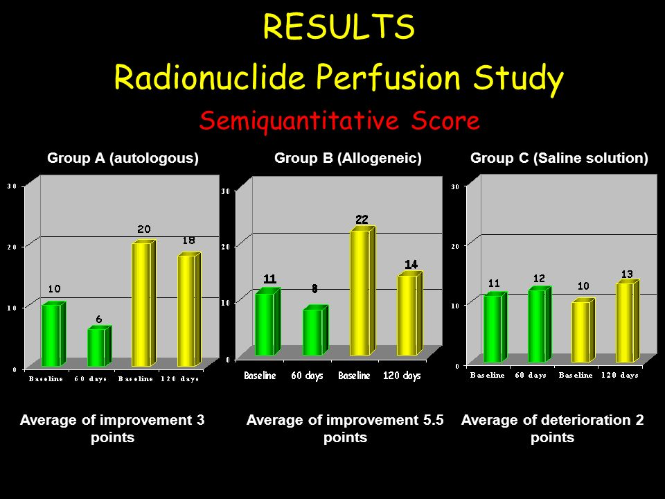 RESULTS Radionuclide Perfusion Study Semiquantitative Score Group B (Allogeneic)Group A (autologous)Group C (Saline solution) Average of improvement 3 points Average of improvement 5.5 points Average of deterioration 2 points