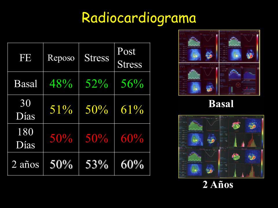 Radiocardiograma Basal 2 Años FE Reposo Stress Post Stress Basal 48%52%56% 30 Días 51%50%61% 180 Días 50% 60% 2 años50%53%60%