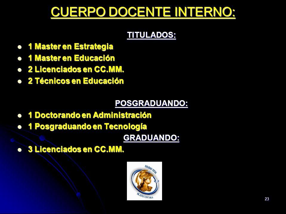23 CUERPO DOCENTE INTERNO: TITULADOS: 1 Master en Estrategia 1 Master en Estrategia 1 Master en Educación 1 Master en Educación 2 Licenciados en CC.MM.