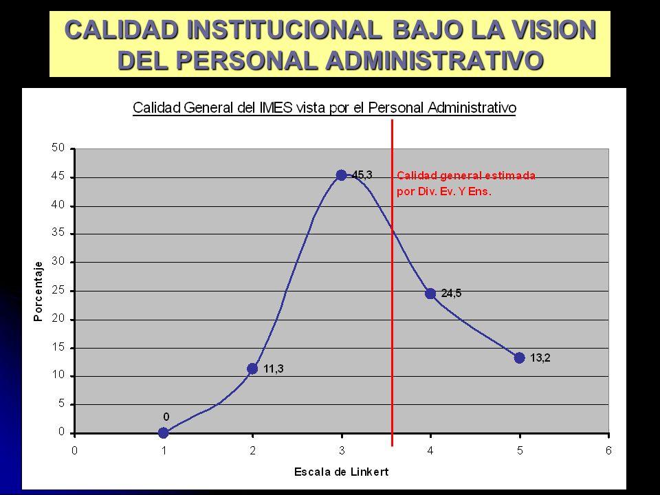 29 CALIDAD INSTITUCIONAL BAJO LA VISION DEL PERSONAL ADMINISTRATIVO