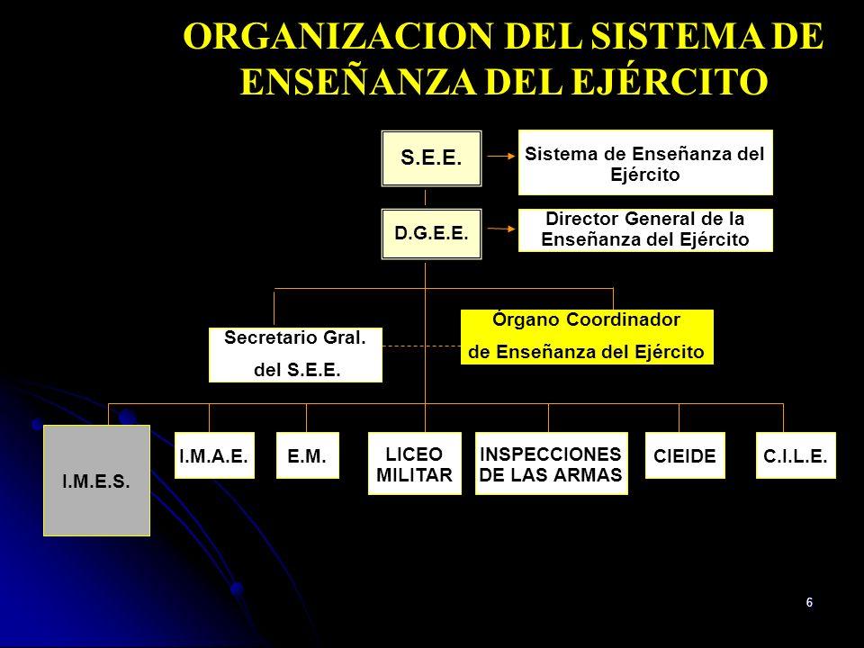 7 ORGANIZACION DEL I.M.E.S.E.E.E. DIRECTOR GENERAL DIRECTOR GENERAL E.M.