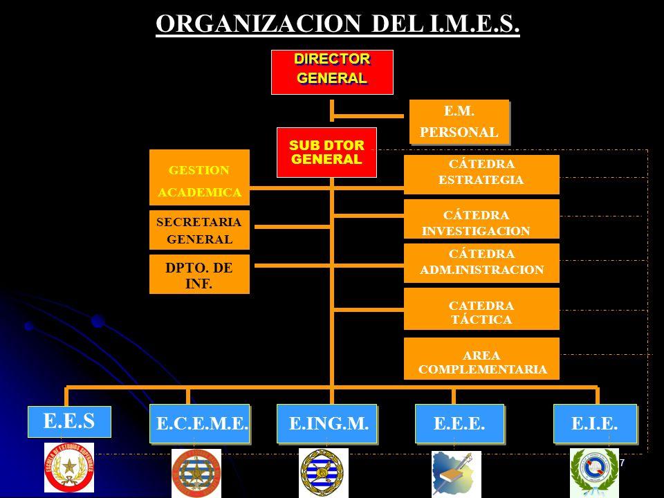 7 ORGANIZACION DEL I.M.E.S. E.E.E. DIRECTOR GENERAL DIRECTOR GENERAL E.M.