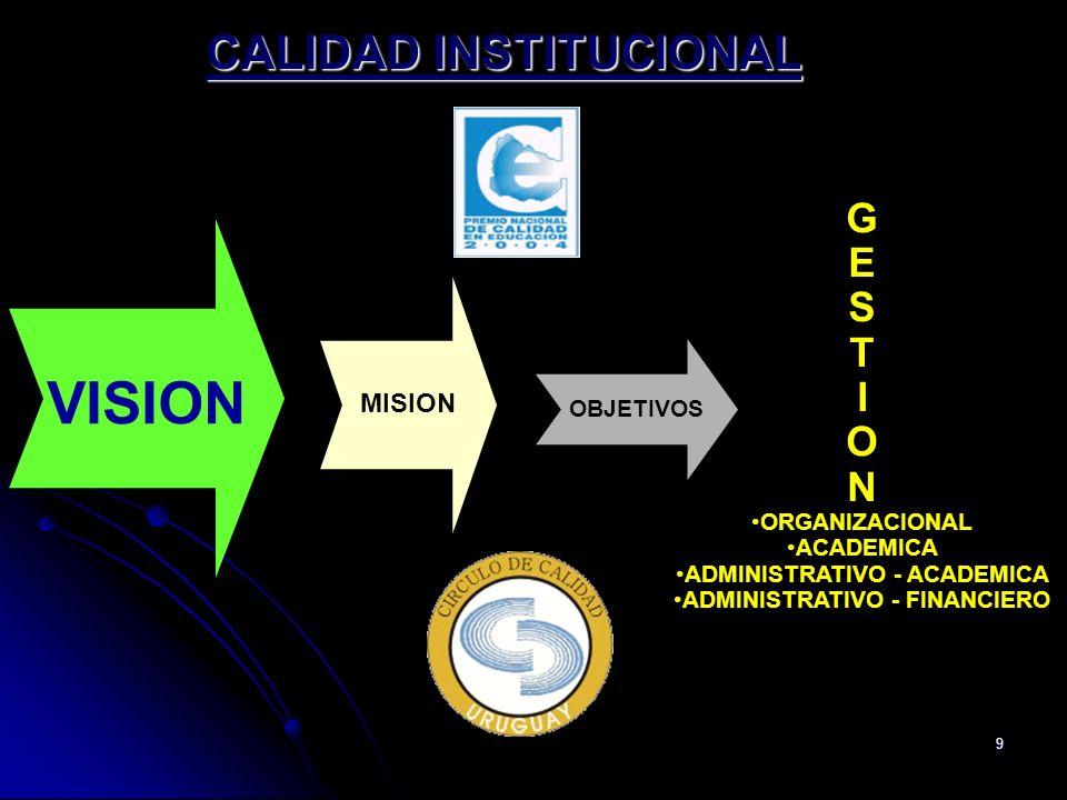 9 VISION G E S T I O N ORGANIZACIONAL ACADEMICA ADMINISTRATIVO - ACADEMICA ADMINISTRATIVO - FINANCIERO MISION OBJETIVOS CALIDAD INSTITUCIONAL