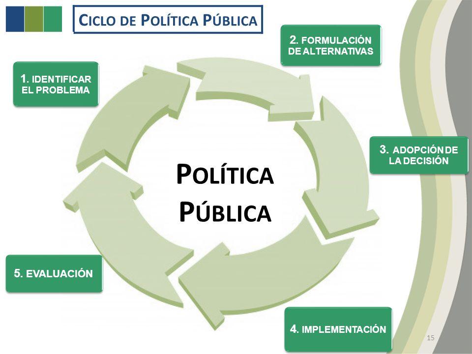 C ICLO DE P OLÍTICA P ÚBLICA 1. IDENTIFICAR EL PROBLEMA 2.