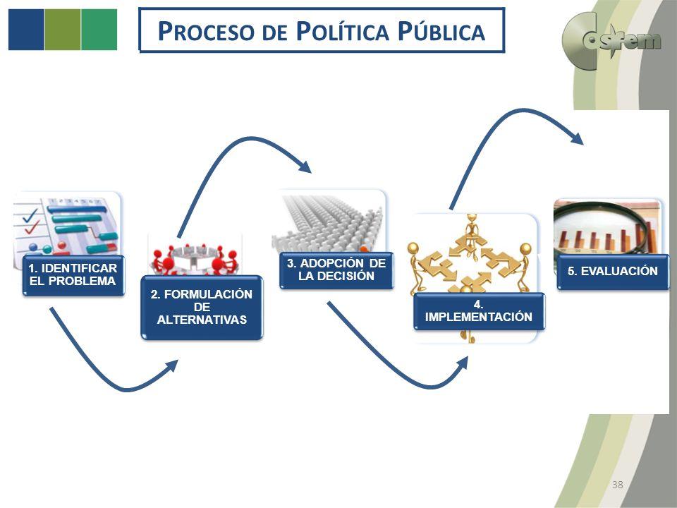 P ROCESO DE P OLÍTICA P ÚBLICA 38 1. IDENTIFICAR EL PROBLEMA 2.