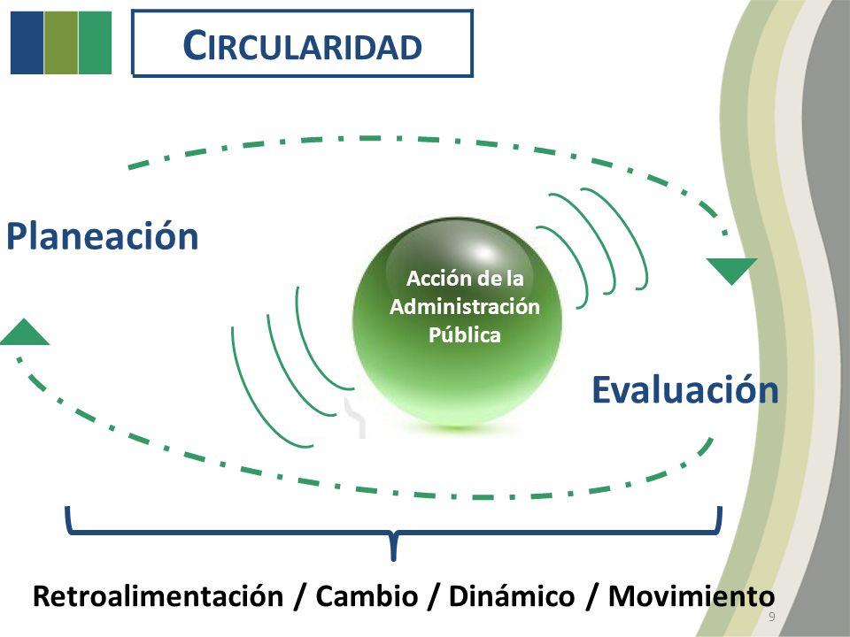 C IRCULARIDAD Retroalimentación / Cambio / Dinámico / Movimiento Acción de la Administración Pública Planeación Evaluación 9