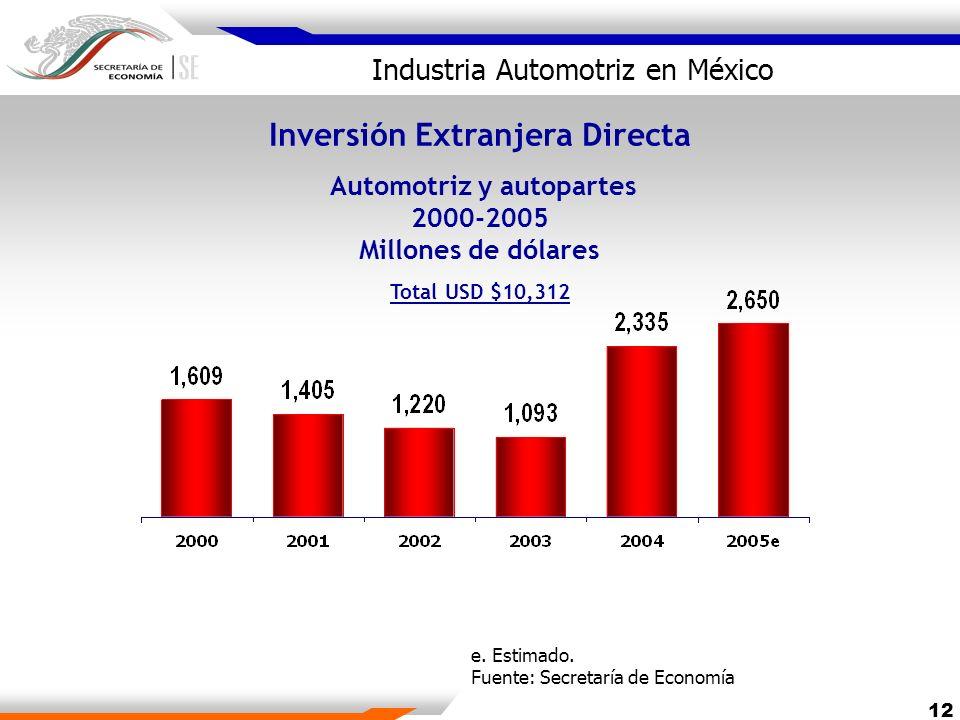 12 Inversión Extranjera Directa Automotriz y autopartes 2000-2005 Millones de dólares Total USD $10,312 e. Estimado. Fuente: Secretaría de Economía In