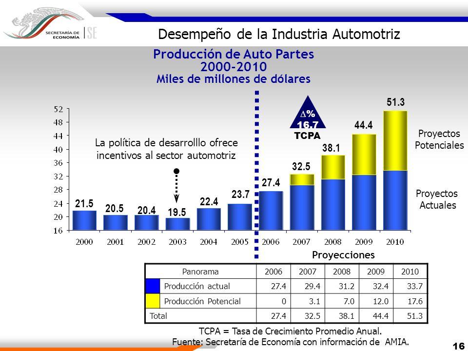 16 Producción de Auto Partes 2000-2010 Miles de millones de dólares Proyecciones 51.3 44.4 38.1 32.5 27.4 Panorama20062007200820092010 Producción actu
