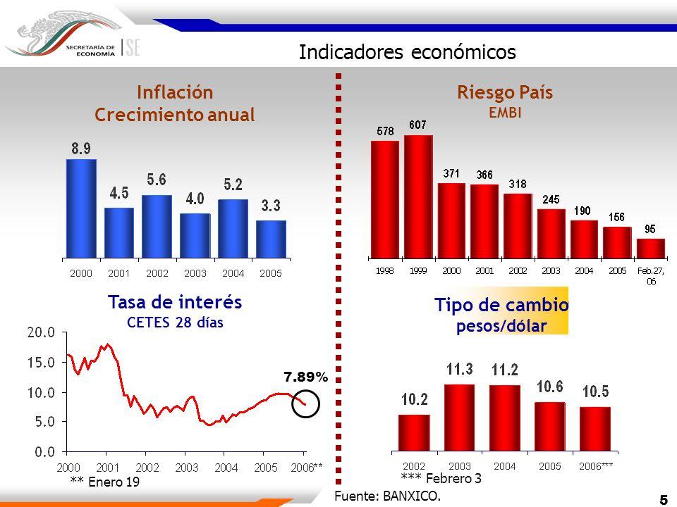 6 Creación de empleos 2005 vs 2000 Nuevos empleos *Fuente: IMSS Indicadores Económicos % 8.9 Trabajadores permanentes registrados en el IMSS* 1998-2006 Millones de trabajadoresy crecimiento anual