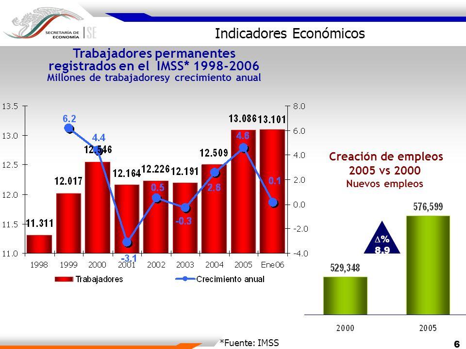 7 Expotaciones totales Volúmen y crecimiento anual Miles de millonesde dólares % Exportaciones totales 2004 vs 2005 Miles de millones de dólares % 24.8 USD $ Indicadores Económicos Exportaciones no petroleras % 05-04 Manufactura10.6 Extractivas29.6 Agricultura 7.8 Fuente: BANXICO.