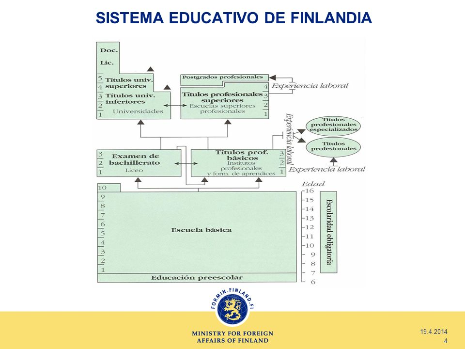 SISTEMA EDUCATIVO DE FINLANDIA 19.4.2014 4