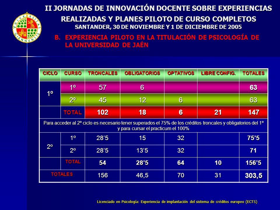 Licenciado en Psicología: Experiencia de implantación del sistema de créditos europeo (ECTS) II JORNADAS DE INNOVACIÓN DOCENTE SOBRE EXPERIENCIAS REALIZADAS Y PLANES PILOTO DE CURSO COMPLETOS SANTANDER, 30 DE NOVIEMBRE Y 1 DE DICIEMBRE DE 2005 B.EXPERIENCIA PILOTO EN LA TITULACIÓN DE PSICOLOGÍA DE LA UNIVERSIDAD DE JAÉN CICLOCURSOTRONCALESOBLIGATORIOSOPTATIVOS LIBRE CONFIG.