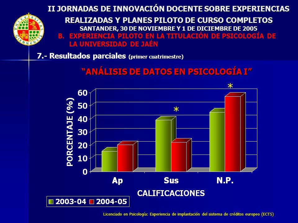 Licenciado en Psicología: Experiencia de implantación del sistema de créditos europeo (ECTS) ANÁLISIS DE DATOS EN PSICOLOGÍA I * * II JORNADAS DE INNO