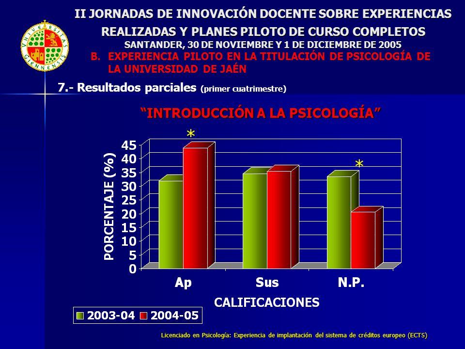 Licenciado en Psicología: Experiencia de implantación del sistema de créditos europeo (ECTS) INTRODUCCIÓN A LA PSICOLOGÍA * * II JORNADAS DE INNOVACIÓ