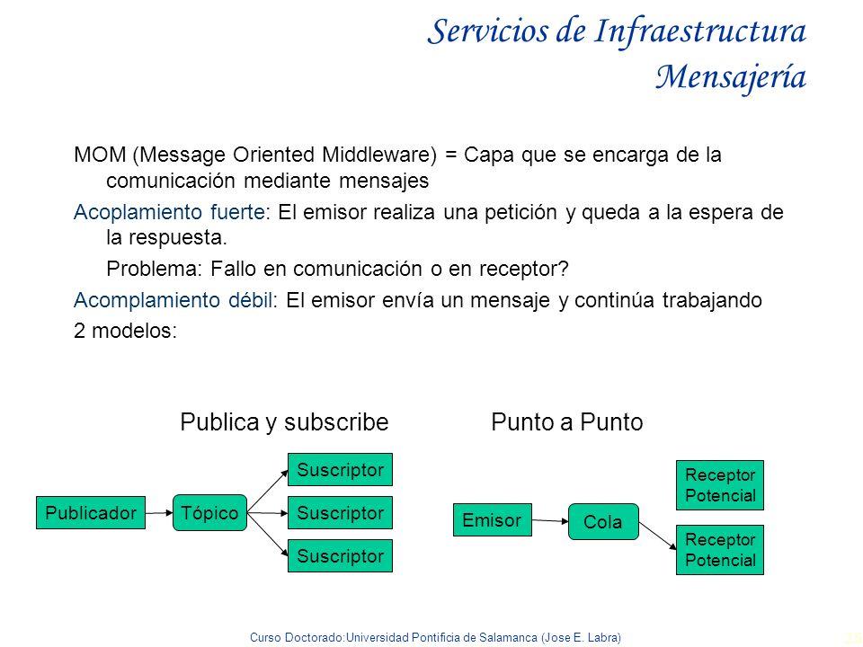 Curso Doctorado:Universidad Pontificia de Salamanca (Jose E. Labra) 26 Servicios de Infraestructura Mensajería MOM (Message Oriented Middleware) = Cap