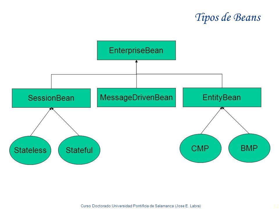 Curso Doctorado:Universidad Pontificia de Salamanca (Jose E. Labra) 32 Tipos de Beans EnterpriseBean EntityBean SessionBean MessageDrivenBean Stateles