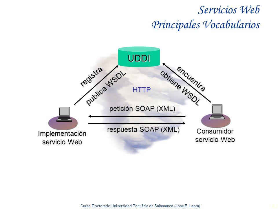 Curso Doctorado:Universidad Pontificia de Salamanca (Jose E. Labra) 62 HTTP Servicios Web Principales VocabulariosUDDIregistra publica WSDL petición S