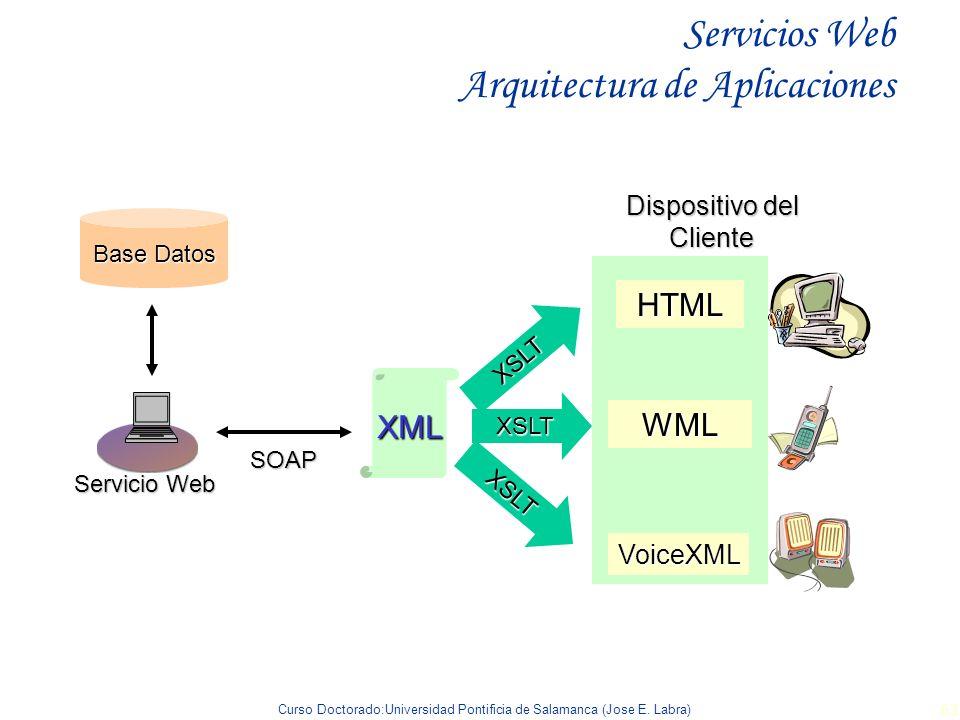 Curso Doctorado:Universidad Pontificia de Salamanca (Jose E. Labra) 63 XSLT HTML Dispositivo del Cliente Servicio Web Base Datos SOAPXML XSLT WML XSLT