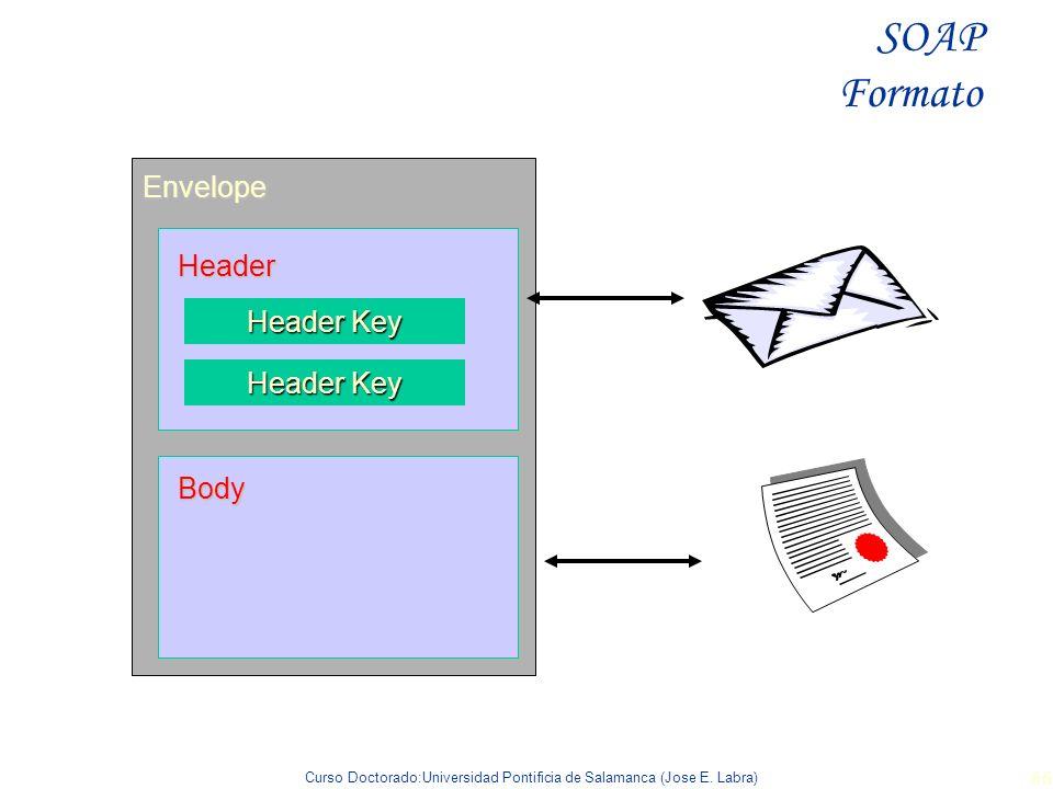 Curso Doctorado:Universidad Pontificia de Salamanca (Jose E. Labra) 66 Envelope Body Header Header Key SOAP Formato