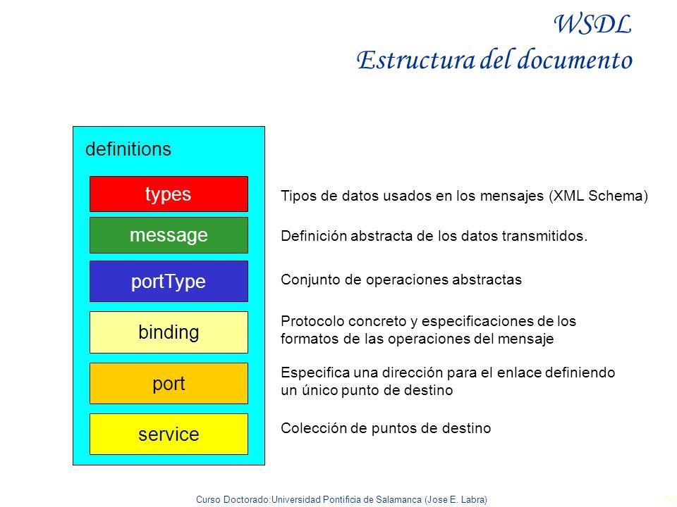 Curso Doctorado:Universidad Pontificia de Salamanca (Jose E. Labra) 79 WSDL Estructura del documento service definitions Tipos de datos usados en los